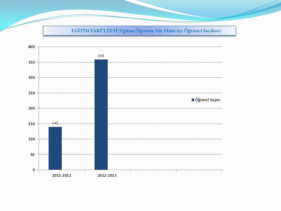 YILLARA GÖRE YABANCI UYRUKLU ÖĞRENCİ SAYILARI AKADEMİK BİRİM KONTENJAN YERLEŞEN ÖĞRENCİ SAYISITOPLAM ÖĞRENCİ SAYISI 2010-20112011-20122012-20132010-20112011-20122012-20132010-20112011-20122012-2013 ORMAN FAKÜLTESİ301630914592322 Orman Endüstri Mühendisliği 105 5515 8 Orman Mühendisliği 106 26228 Peyzaj Mimarlığı 105 232254 İKTİSADİ ve İDARİ BİLİMLER FAKÜLTESİ 243422811881924 İktisat 343 1 1 İktisat (İ.Ö) 353 2 22 İşletme 3431 1112 İşletme (İ.Ö) 35322 243 Siyaset Bilimi ve Kamu Yönetimi 343232256 Siyaset Bilimi ve Kamu Yönetimi (İ.Ö) 343 1 1 Yönetim Bilişim Sistemleri 342224248 Yönetim Bilişim Sistemleri (İ.Ö) 34211 122 MÜHENDİSLİK FAKÜLTESİ 183024810781822 Makine Mühendisliği 6333 334 Makine Mühendisliği (İ.Ö) 33 Metalürji ve Malzeme Mühendisliği 663352386 Metalürji ve Malzeme Mühendisliği (İ.Ö) 63 1 2 Çevre Mühendisliği 633233257 Çevre Mühendisliği (İ.Ö) 33 İnşaat Mühendisliği 33 21 23 İnşaat Mühendisliği (İ.Ö) 33 Tekstil Mühendisliği