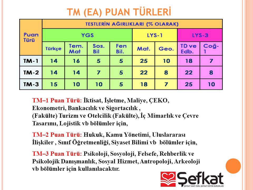 TM (EA) PUAN TÜRLERİ TM–1 Puan Türü: İktisat, İşletme, Maliye, ÇEKO, Ekonometri, Bankacılık ve Sigortacılık, (Fakülte) Turizm ve Otelcilik (Fakülte),