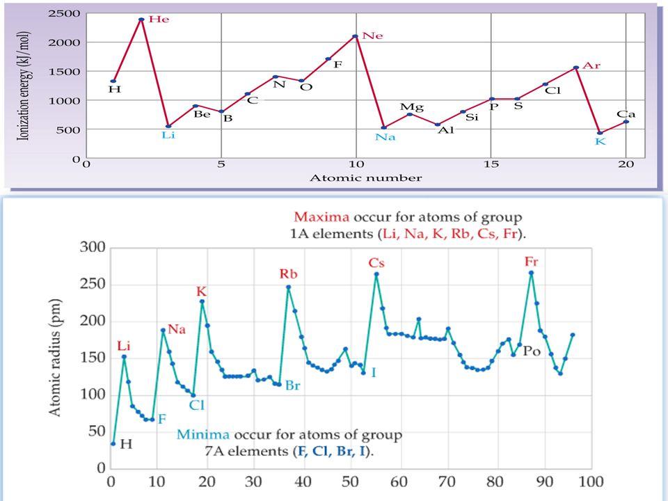 Diğer Elementler Ilk 11 elementin taban durumlarını inceledik. Benzer incelemeyi bu kısımda kalan 90 küsür elemen için tekrarlayacağız Buraya kadar çı