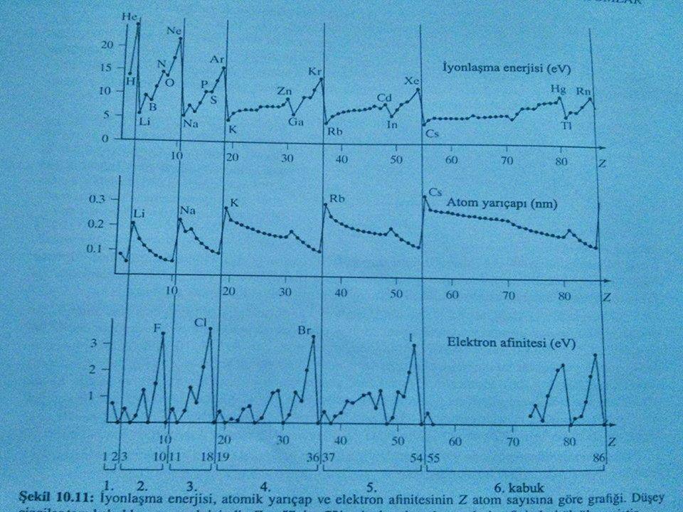 Çinkodan (Zn) sonrası 30 Zn'ye gelindiğinde 3d düzeyi dolmuştur ve 4p düzeyine geçilir. Galyumdan ( 31 Ga) kriptona ( 36 Kr) kadar olan dizi, 5 B den