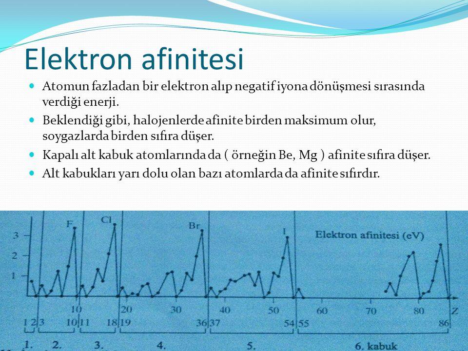 Atomik yarıçaplar Atomik yarıçaplarda da Z'ye göre beklenen eğilimi gösterir. Asal gazlara gelindiğinde minimum eğilim gösterilir. 21 Sc den 30 Zn'ye