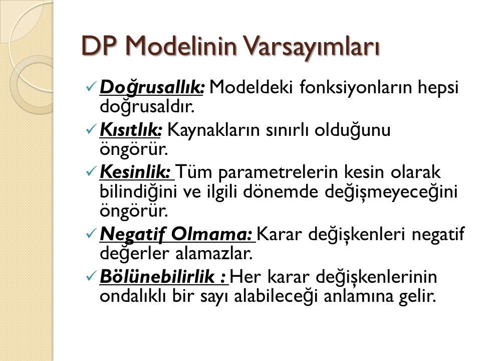 DP Modelinin Varsayımları Do ğ rusallık: Modeldeki fonksiyonların hepsi do ğ rusaldır. Kısıtlık: Kaynakların sınırlı oldu ğ unu öngörür. Kesinlik: Tüm