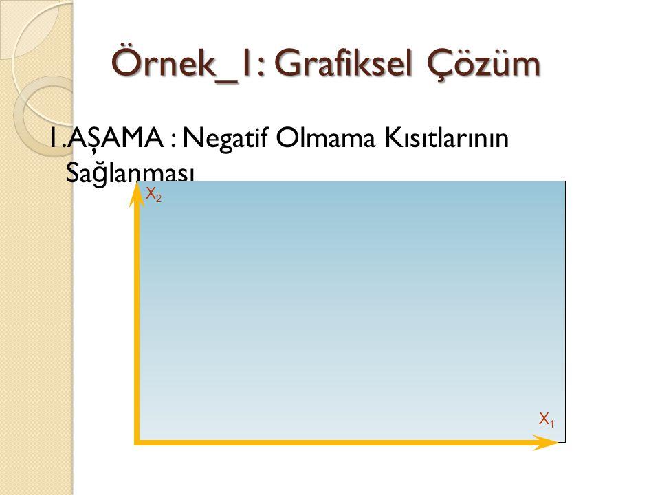 Örnek_1: Grafiksel Çözüm 1.AŞAMA : Negatif Olmama Kısıtlarının Sa ğ lanması X2X2 X1X1