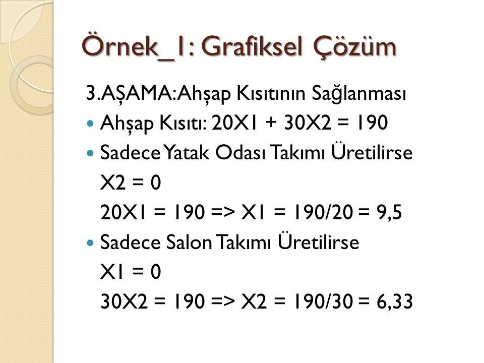 Örnek_1: Grafiksel Çözüm 3.AŞAMA: Ahşap Kısıtının Sa ğ lanması Ahşap Kısıtı: 20X1 + 30X2 = 190 Sadece Yatak Odası Takımı Üretilirse X2 = 0 20X1 = 190