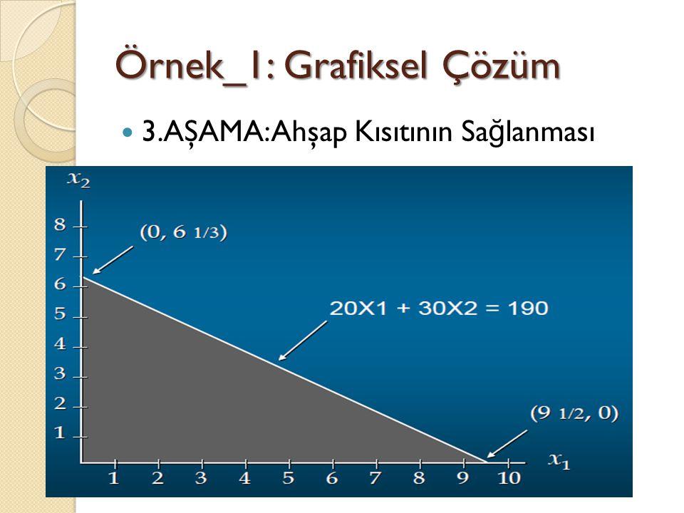 Örnek_1: Grafiksel Çözüm 3.AŞAMA: Ahşap Kısıtının Sa ğ lanması