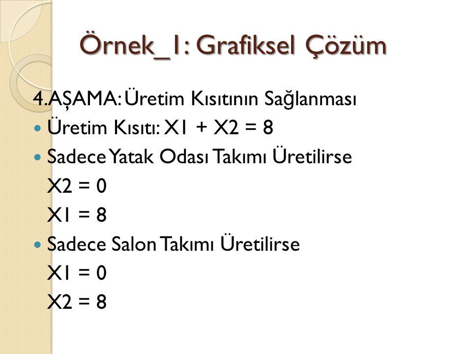 Örnek_1: Grafiksel Çözüm 4.AŞAMA: Üretim Kısıtının Sa ğ lanması Üretim Kısıtı: X1 + X2 = 8 Sadece Yatak Odası Takımı Üretilirse X2 = 0 X1 = 8 Sadece S