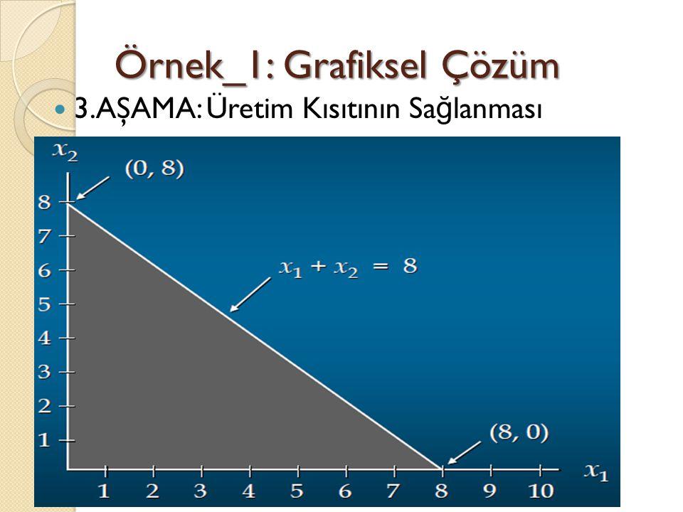 Örnek_1: Grafiksel Çözüm 3.AŞAMA: Üretim Kısıtının Sa ğ lanması