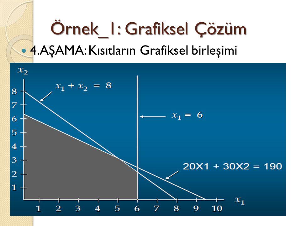 Örnek_1: Grafiksel Çözüm 4.AŞAMA: Kısıtların Grafiksel birleşimi