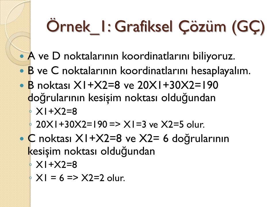 Örnek_1: Grafiksel Çözüm (GÇ) A ve D noktalarının koordinatlarını biliyoruz. B ve C noktalarının koordinatlarını hesaplayalım. B noktası X1+X2=8 ve 20