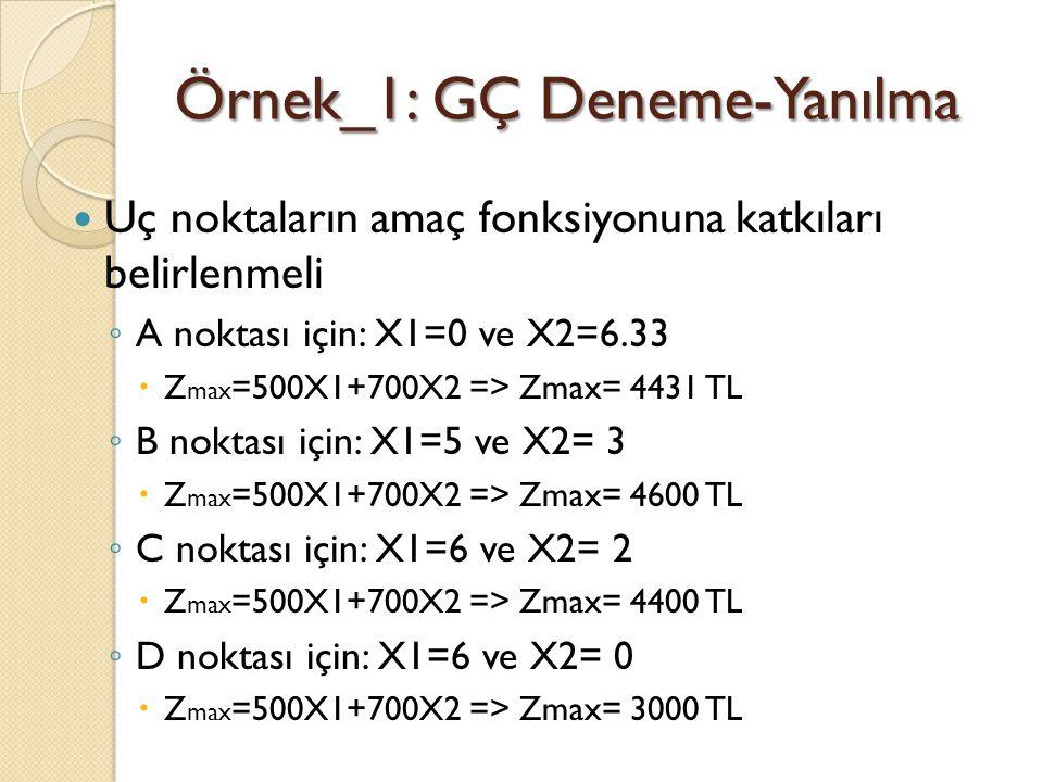 Örnek_1: GÇ Deneme-Yanılma Uç noktaların amaç fonksiyonuna katkıları belirlenmeli ◦ A noktası için: X1=0 ve X2=6.33  Z max =500X1+700X2 => Zmax= 4431