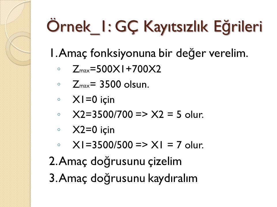 Örnek_1: GÇ Kayıtsızlık E ğ rileri 1. Amaç fonksiyonuna bir de ğ er verelim. ◦ Z max =500X1+700X2 ◦ Z max = 3500 olsun. ◦ X1=0 için ◦ X2=3500/700 => X