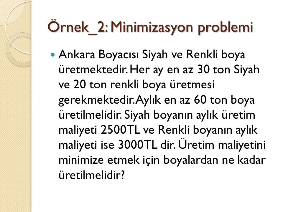Örnek_2: Minimizasyon problemi Ankara Boyacısı Siyah ve Renkli boya üretmektedir. Her ay en az 30 ton Siyah ve 20 ton renkli boya üretmesi gerekmekted