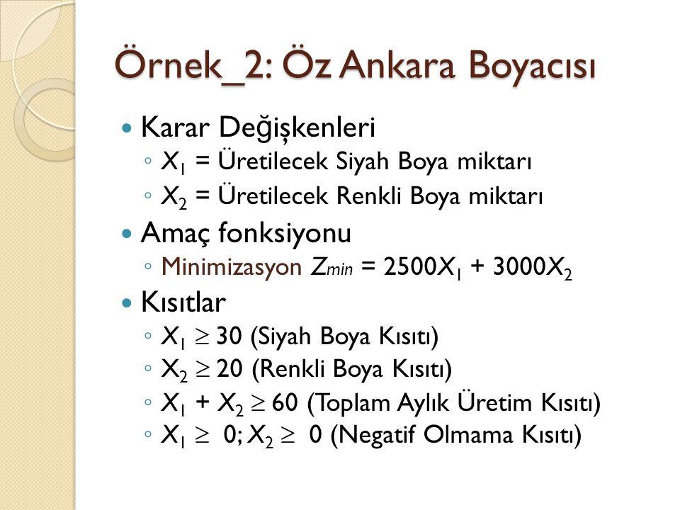Örnek_2: Öz Ankara Boyacısı Karar De ğ işkenleri ◦ X 1 = Üretilecek Siyah Boya miktarı ◦ X 2 = Üretilecek Renkli Boya miktarı Amaç fonksiyonu ◦ Minimi