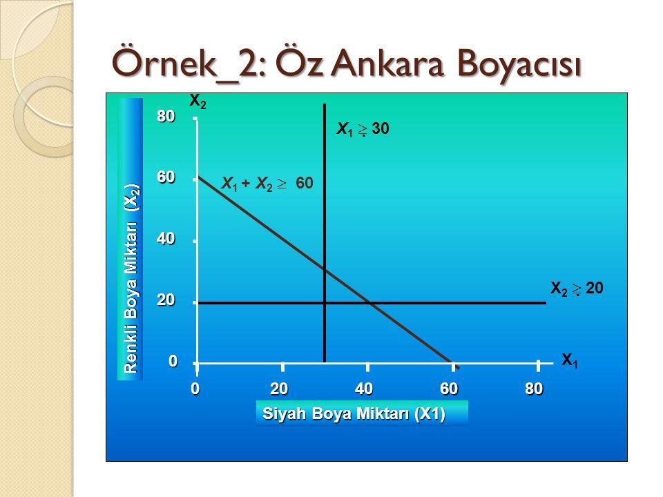 Örnek_2: Öz Ankara Boyacısı 0 20 40 60 80 0 Renkli Boya Miktarı (X 2 ) 20406080 Siyah Boya Miktarı (X1) X 1  30 X 2  20 X 1 + X 2  60 X1X1 0 20 4