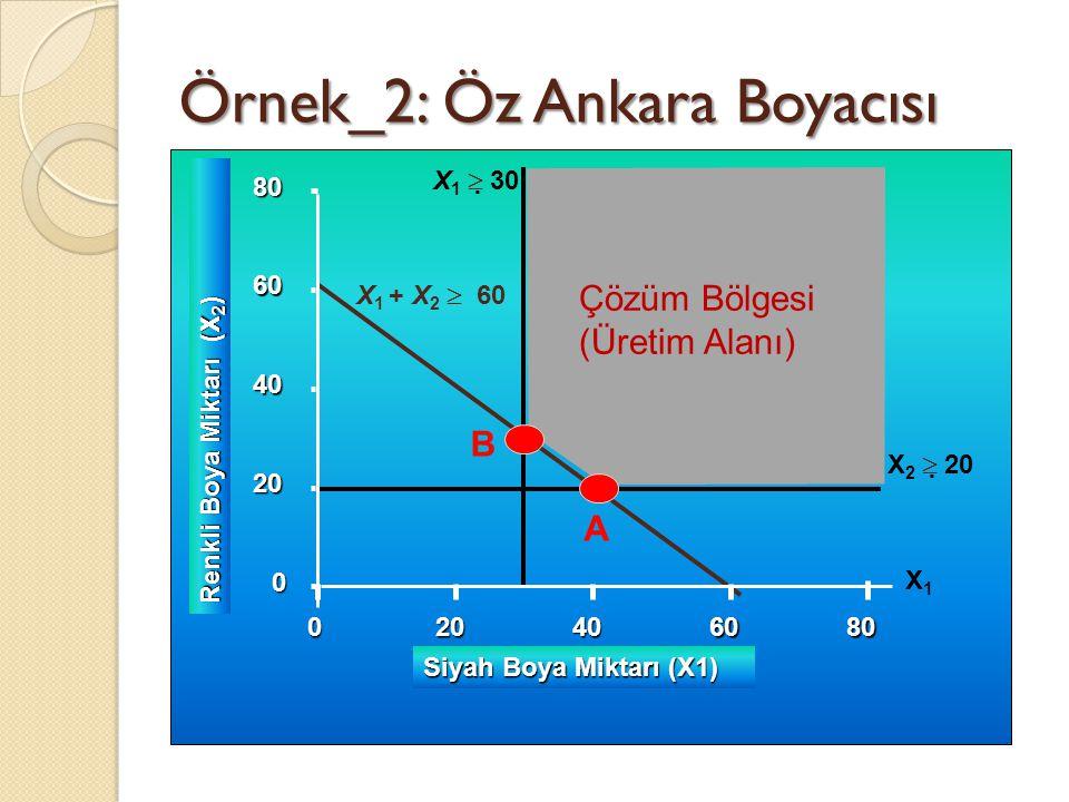 Örnek_2: Öz Ankara Boyacısı 0 20 40 60 80 0 Renkli Boya Miktarı (X 2 ) 20406080 Siyah Boya Miktarı (X1) X 1  30 X 2  20 X 1 + X 2  60 X1X1 Çözüm