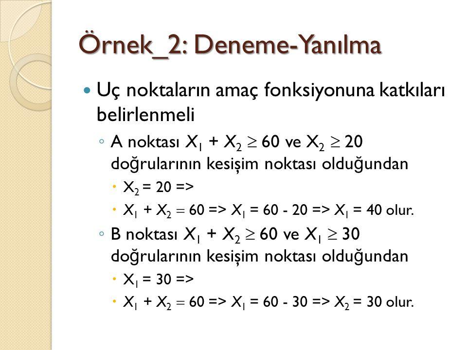 Örnek_2: Deneme-Yanılma Uç noktaların amaç fonksiyonuna katkıları belirlenmeli ◦ A noktası X 1 + X 2  60 ve X 2  20 do ğ rularının kesişim noktası