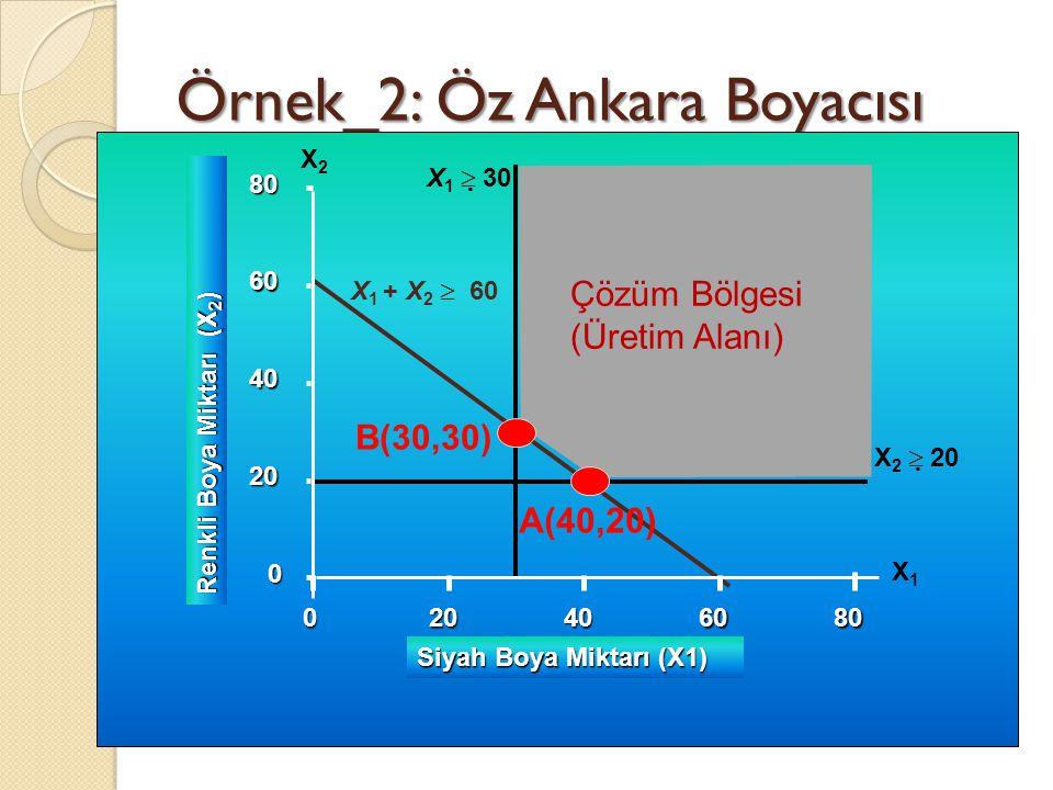 Örnek_2: Öz Ankara Boyacısı 0 20 40 60 80 0 Renkli Boya Miktarı (X 2 ) 20406080 Siyah Boya Miktarı (X1) X 1  30 X 2  20 X 1 + X 2  60 X1X1 X2X2 Ç