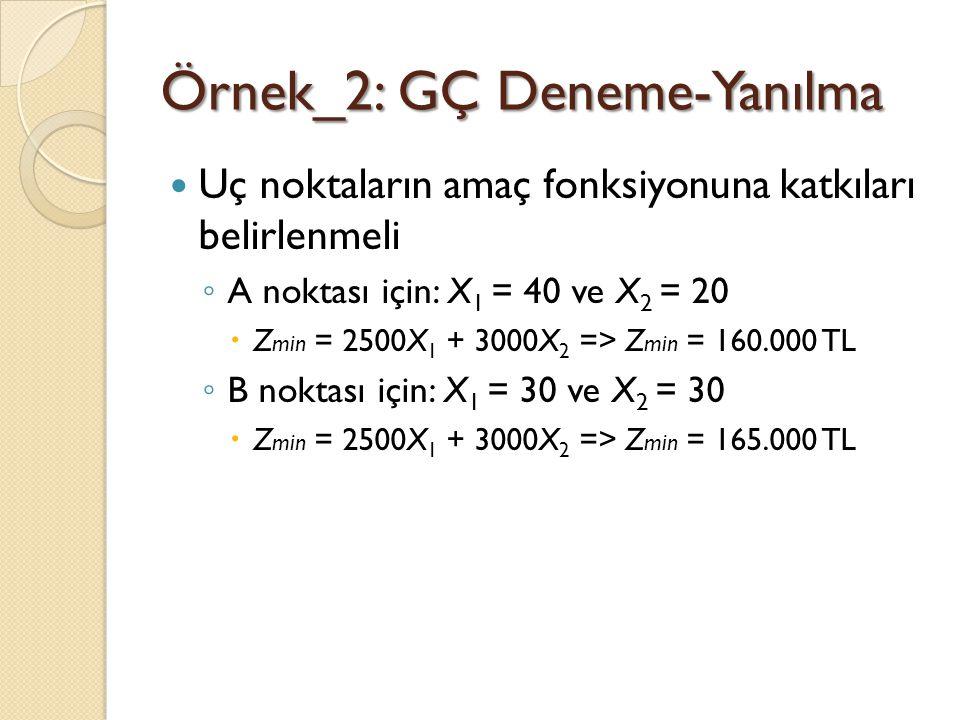 Örnek_2: GÇ Deneme-Yanılma Uç noktaların amaç fonksiyonuna katkıları belirlenmeli ◦ A noktası için: X 1 = 40 ve X 2 = 20  Z min = 2500X 1 + 3000X 2 =