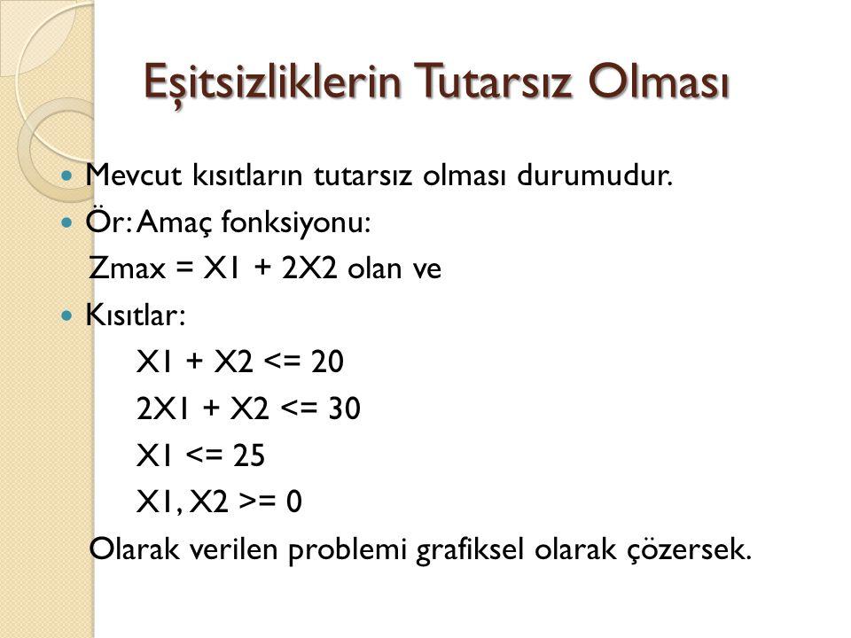 Eşitsizliklerin Tutarsız Olması Mevcut kısıtların tutarsız olması durumudur. Ör: Amaç fonksiyonu: Zmax = X1 + 2X2 olan ve Kısıtlar: X1 + X2 <= 20 2X1