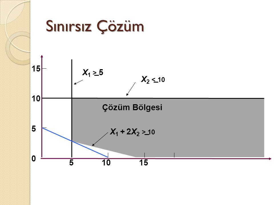 Sınırsız Çözüm 15 10 5 0 5 10 15 Çözüm Bölgesi X 1 > 5 X 2 < 10 X 1 + 2X 2 > 10