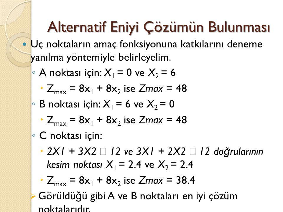 Uç noktaların amaç fonksiyonuna katkılarını deneme yanılma yöntemiyle belirleyelim. ◦ A noktası için: X 1 = 0 ve X 2 = 6  Z max = 8x 1 + 8x 2 ise Zma