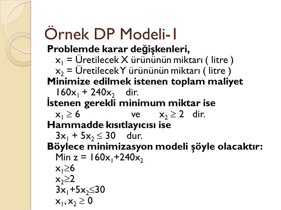 Örnek DP Modeli-1 Problemde karar de ğ işkenleri, x 1 = Üretilecek X ürününün miktarı ( litre ) x 2 = Üretilecek Y ürününün miktarı ( litre ) Minimize