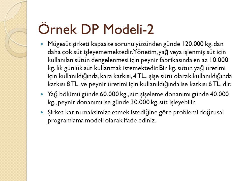 Örnek DP Modeli-2 Mügesüt şirketi kapasite sorunu yüzünden günde 120.000 kg. dan daha çok süt işleyememektedir. Yönetim, ya ğ veya işlenmiş süt için k