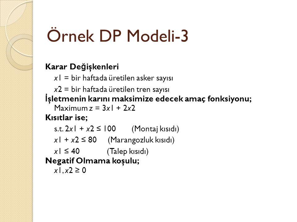Örnek DP Modeli-3 Karar De ğ işkenleri x1 = bir haftada üretilen asker sayısı x2 = bir haftada üretilen tren sayısı İ şletmenin karını maksimize edece