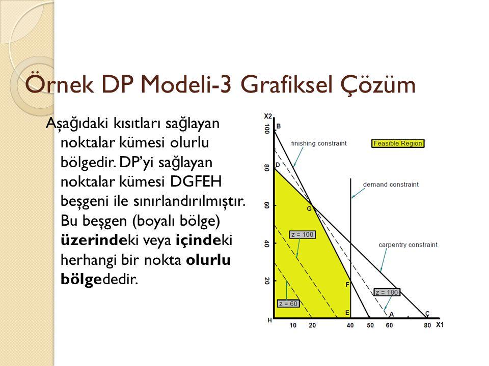 Örnek DP Modeli-3 Grafiksel Çözüm Aşa ğ ıdaki kısıtları sa ğ layan noktalar kümesi olurlu bölgedir. DP'yi sa ğ layan noktalar kümesi DGFEH beşgeni ile