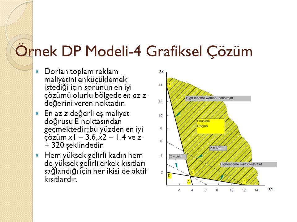Örnek DP Modeli-4 Grafiksel Çözüm Dorian toplam reklam maliyetini enküçüklemek istedi ğ i için sorunun en iyi çözümü olurlu bölgede en az z de ğ erini
