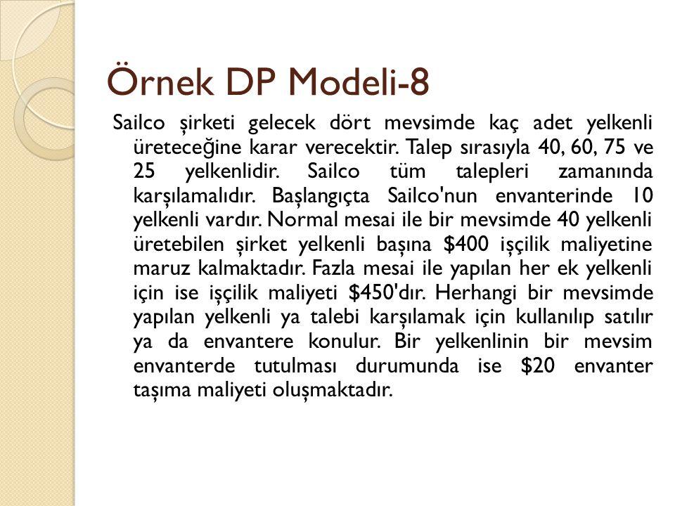 Örnek DP Modeli-8 Sailco şirketi gelecek dört mevsimde kaç adet yelkenli üretece ğ ine karar verecektir. Talep sırasıyla 40, 60, 75 ve 25 yelkenlidir.