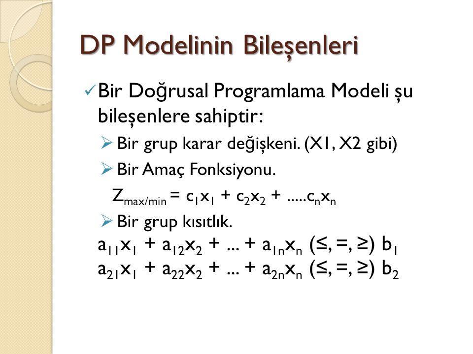 DP Modelinin Bileşenleri Bir Do ğ rusal Programlama Modeli şu bileşenlere sahiptir:  Bir grup karar de ğ işkeni. (X1, X2 gibi)  Bir Amaç Fonksiyonu.
