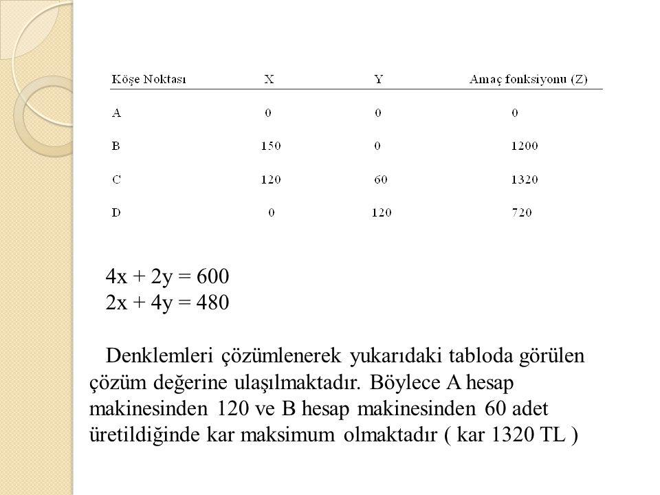4x + 2y = 600 2x + 4y = 480 Denklemleri çözümlenerek yukarıdaki tabloda görülen çözüm değerine ulaşılmaktadır. Böylece A hesap makinesinden 120 ve B h