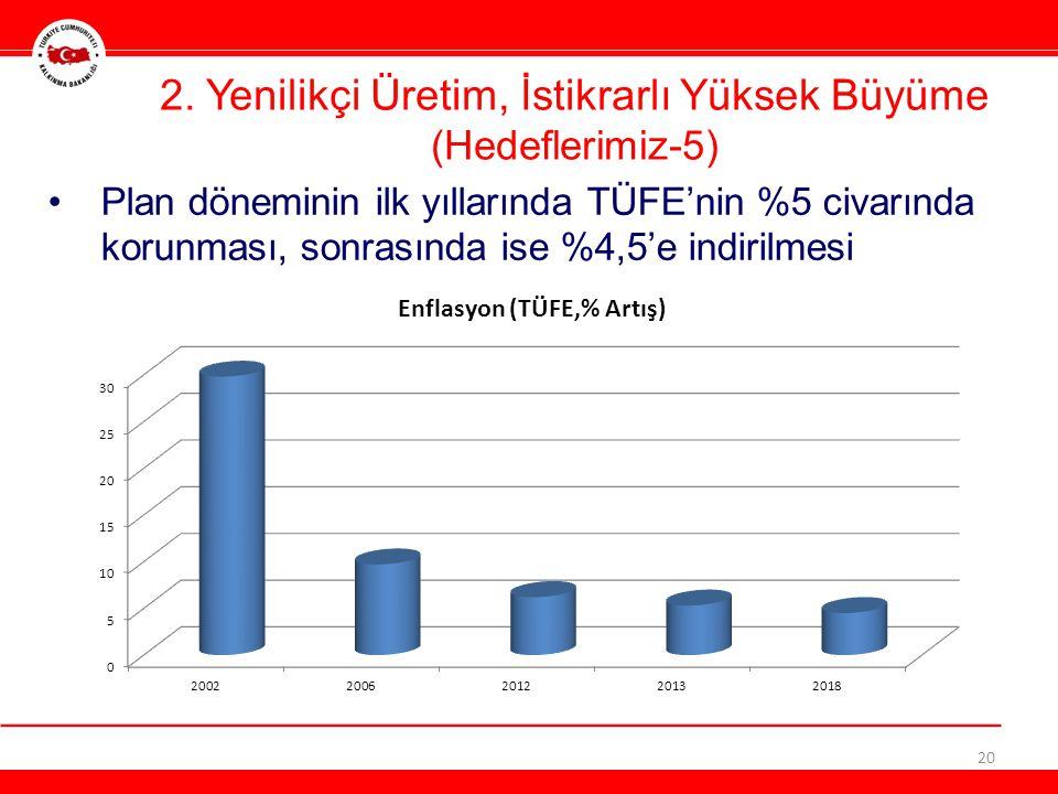 Plan döneminin ilk yıllarında TÜFE'nin %5 civarında korunması, sonrasında ise %4,5'e indirilmesi 20 2.