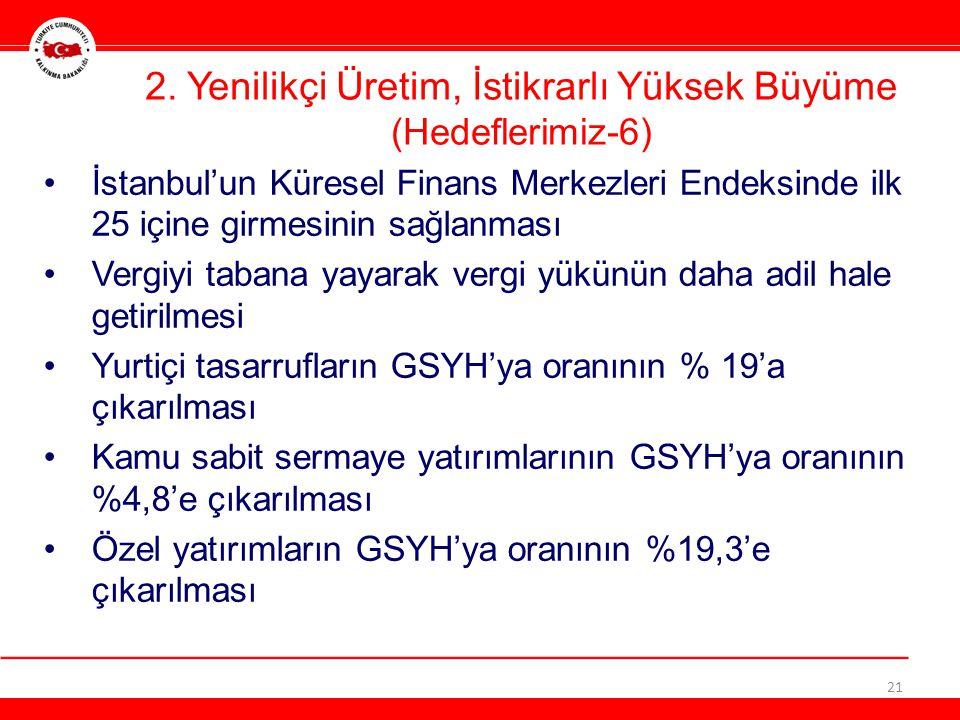 İstanbul'un Küresel Finans Merkezleri Endeksinde ilk 25 içine girmesinin sağlanması Vergiyi tabana yayarak vergi yükünün daha adil hale getirilmesi Yurtiçi tasarrufların GSYH'ya oranının % 19'a çıkarılması Kamu sabit sermaye yatırımlarının GSYH'ya oranının %4,8'e çıkarılması Özel yatırımların GSYH'ya oranının %19,3'e çıkarılması 21 2.