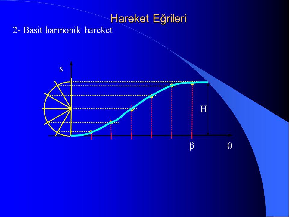 Hareket Eğrileri 2- Basit harmonik hareket   s H