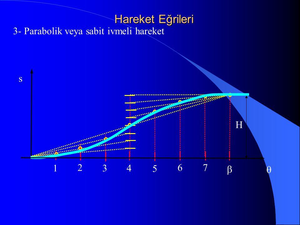Hareket Eğrileri 3- Parabolik veya sabit ivmeli hareket s H 1 2 3 4 5 67  