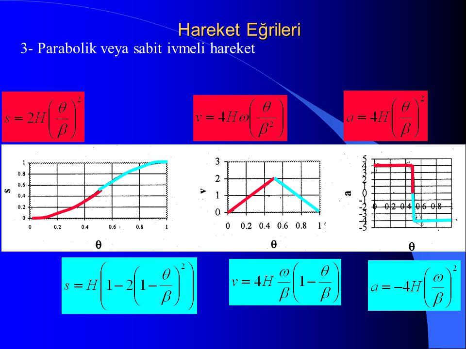 Hareket Eğrileri 3- Parabolik veya sabit ivmeli hareket