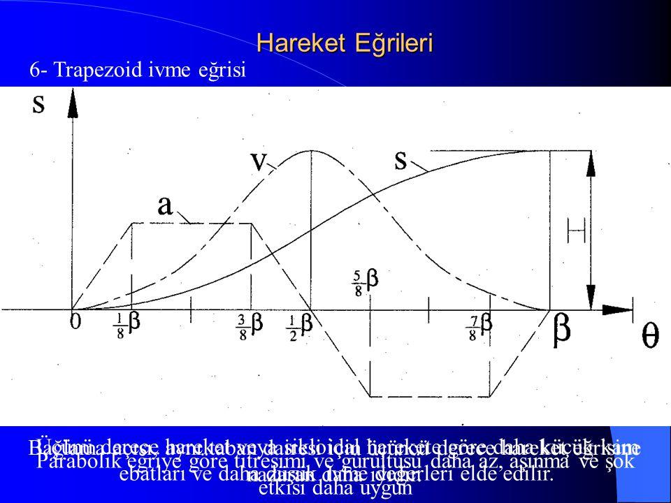 Hareket Eğrileri 6- Trapezoid ivme eğrisi Parabolik eğriye göre titreşimi ve gürültüsü daha az, aşınma ve şok etkisi daha uygun Üçünü derece hareket v