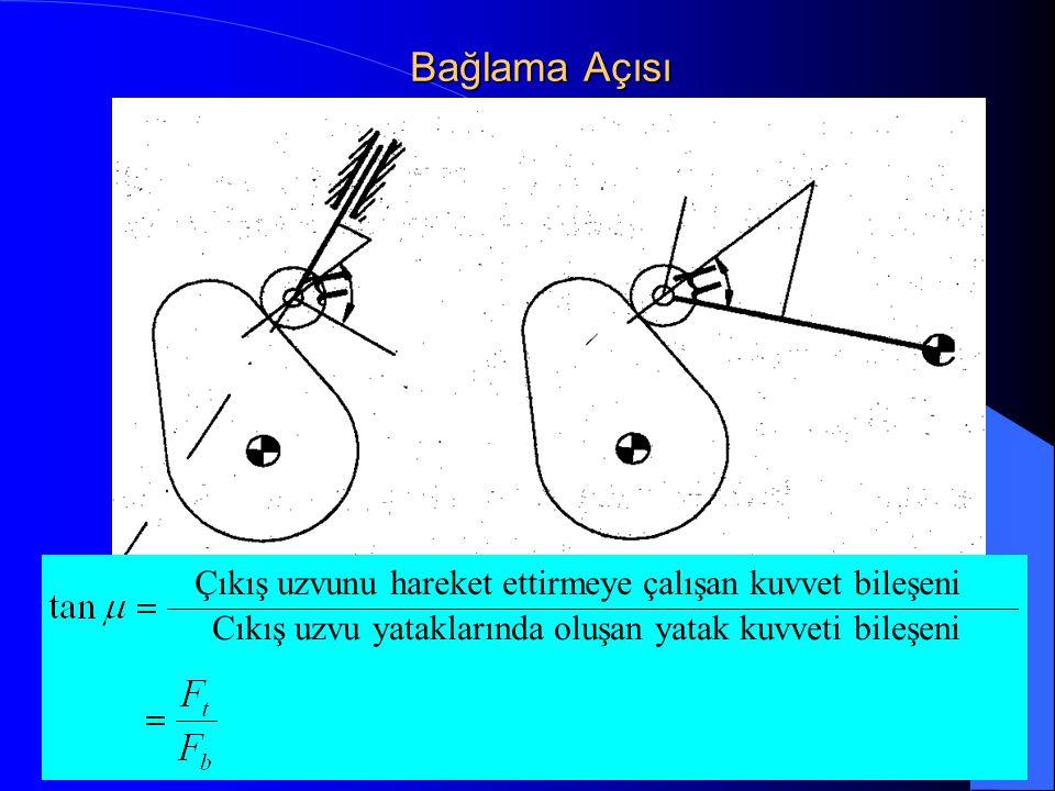 Bağlama Açısı Çıkış uzvunu hareket ettirmeye çalışan kuvvet bileşeni Cıkış uzvu yataklarında oluşan yatak kuvveti bileşeni