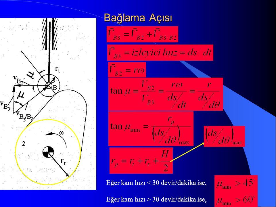 Bağlama Açısı r rtrt Eğer kam hızı < 30 devir/dakika ise, Eğer kam hızı > 30 devir/dakika ise,