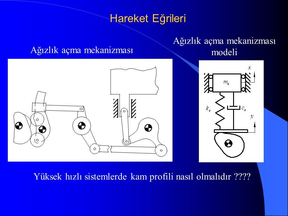 Hareket Eğrileri Ağızlık açma mekanizması modeli Yüksek hızlı sistemlerde kam profili nasıl olmalıdır ????