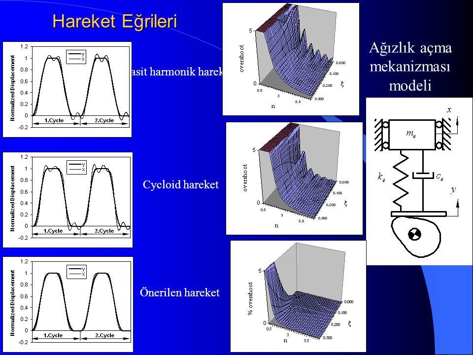 Hareket Eğrileri Ağızlık açma mekanizması modeli Basit harmonik hareket Cycloid hareket Önerilen hareket