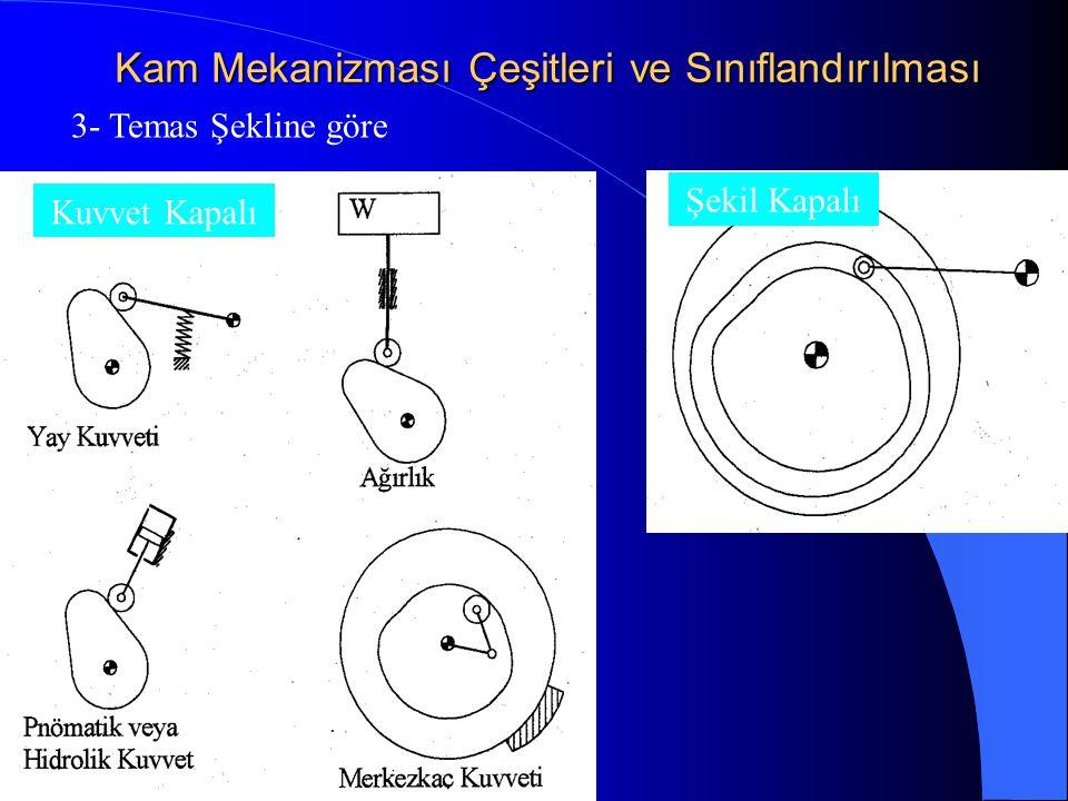 Kam Mekanizması Çeşitleri ve Sınıflandırılması 3- Temas Şekline göre Kuvvet Kapalı Şekil Kapalı