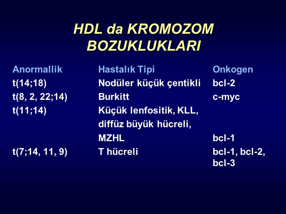 HDL da KROMOZOM BOZUKLUKLARI AnormallikHastalık TipiOnkogen t(14;18)Nodüler küçük çentiklibcl-2 t(8, 2, 22;14)Burkittc-myc t(11;14)Küçük lenfositik, K