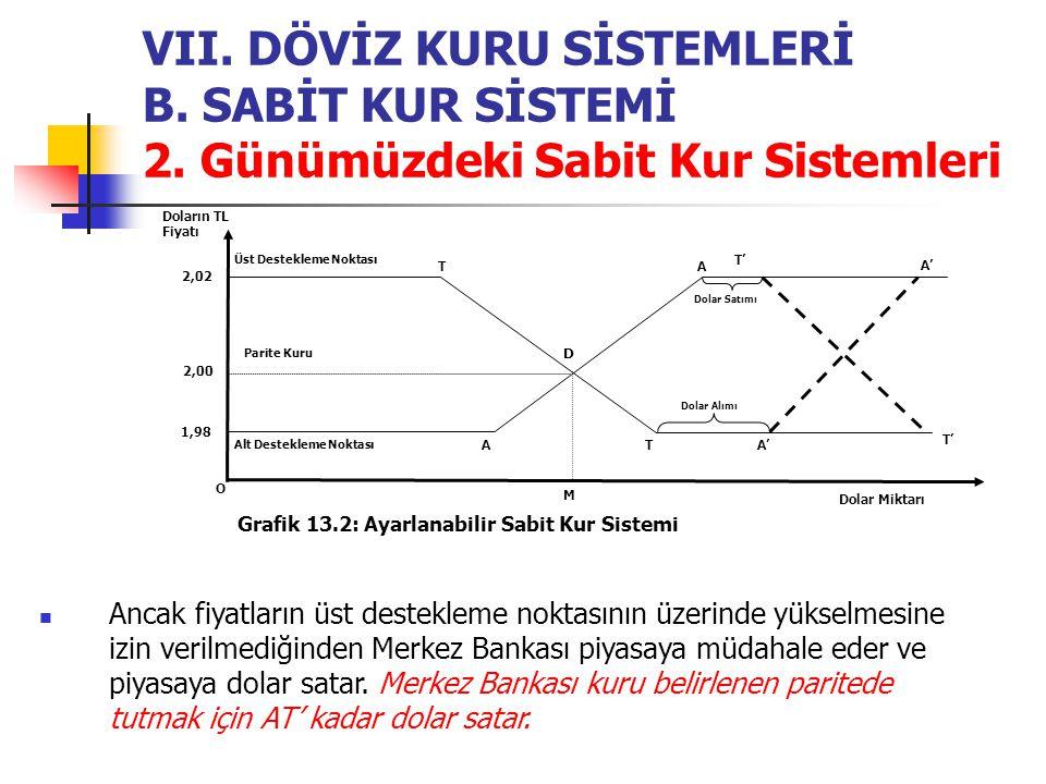 VII. DÖVİZ KURU SİSTEMLERİ B. SABİT KUR SİSTEMİ 2. Günümüzdeki Sabit Kur Sistemleri Ancak fiyatların üst destekleme noktasının üzerinde yükselmesine i