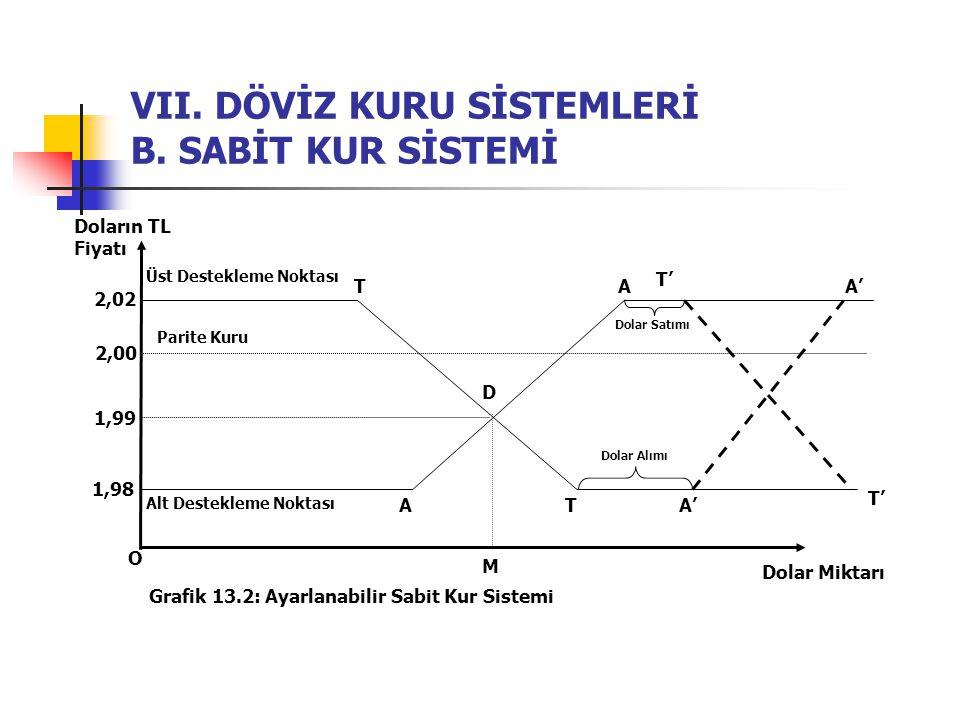 VII. DÖVİZ KURU SİSTEMLERİ B. SABİT KUR SİSTEMİ O Doların TL Fiyatı Dolar Miktarı Grafik 13.2: Ayarlanabilir Sabit Kur Sistemi 1,98 2,00 1,99 2,02 Üst