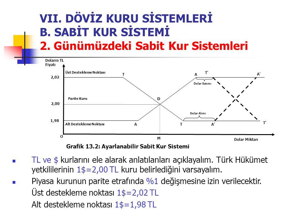 VII. DÖVİZ KURU SİSTEMLERİ B. SABİT KUR SİSTEMİ 2. Günümüzdeki Sabit Kur Sistemleri O Doların TL Fiyatı Dolar Miktarı Grafik 13.2: Ayarlanabilir Sabit