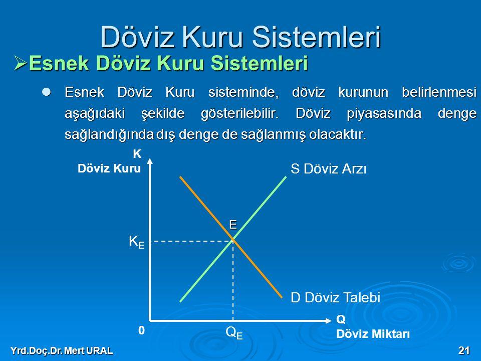 Yrd.Doç.Dr. Mert URAL 21 Döviz Kuru Sistemleri  Esnek Döviz Kuru Sistemleri Esnek Döviz Kuru sisteminde, döviz kurunun belirlenmesi aşağıdaki şekilde