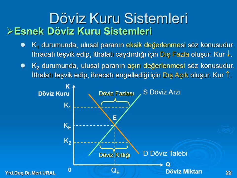 Yrd.Doç.Dr. Mert URAL 22 Döviz Kuru Sistemleri  Esnek Döviz Kuru Sistemleri K 1 durumunda, ulusal paranın eksik değerlenmesi söz konusudur. İhracatı